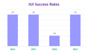 NewLife Fertility's IUI Success Rate