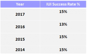 NewLife Fertility's Yearly IUI Success Rate Table