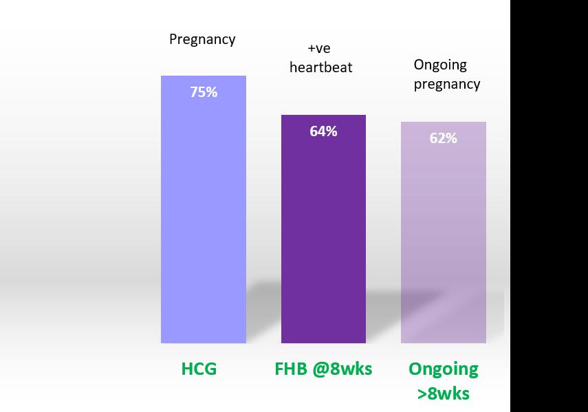 Fertility Specialist, Fertility Clinic Toronto, Canada